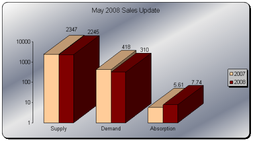may2008sales4.png