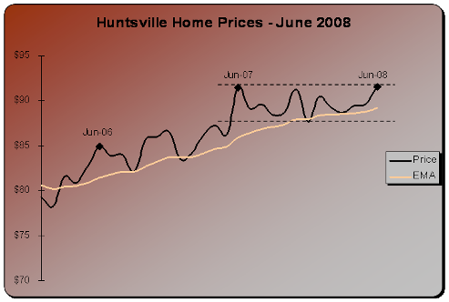 jun2008prices.png