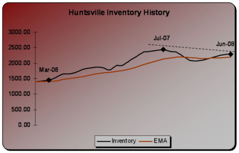 june2008inventory.png