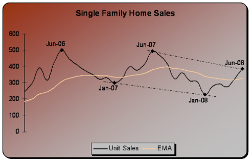 june2008sales.png