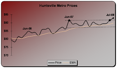 jul2008prices.png
