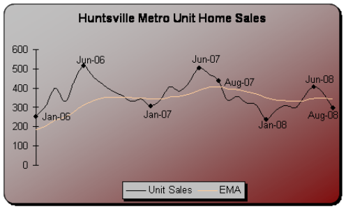 aug2008sales.png