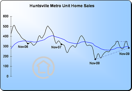 Huntsville Home Sales Four Year History