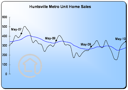 Huntsville Metro Area Home Sales up 3rd month in a row