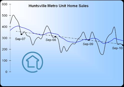 HuntsvilleHousingMarketSept2010