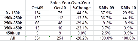 Oct2010HsvSalesBreakdown