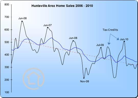 HomeSales2006-2010