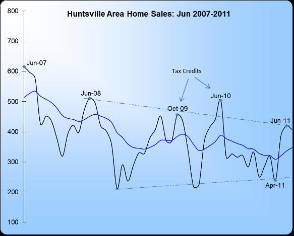 Huntsville Real Estate Market Statistics Chart 2007-2011