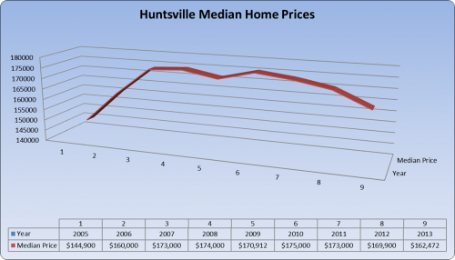 Huntsville home prices 2008 - 2013