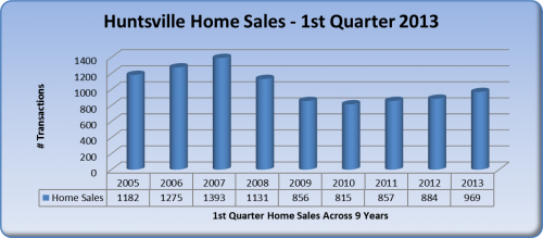 Huntsville Homes Sales 2008 - 2013