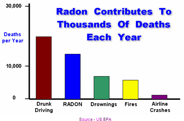 danger du radon
