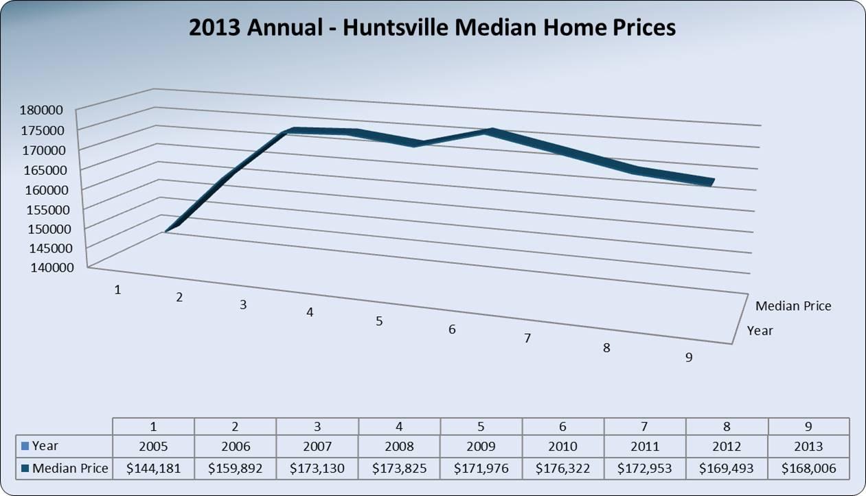 HuntsvilleHomePrices