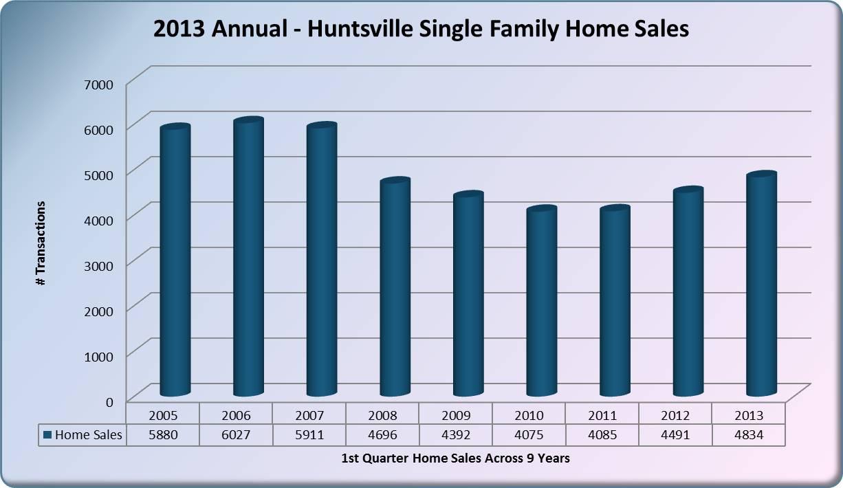 HuntsvilleRealEstatesales