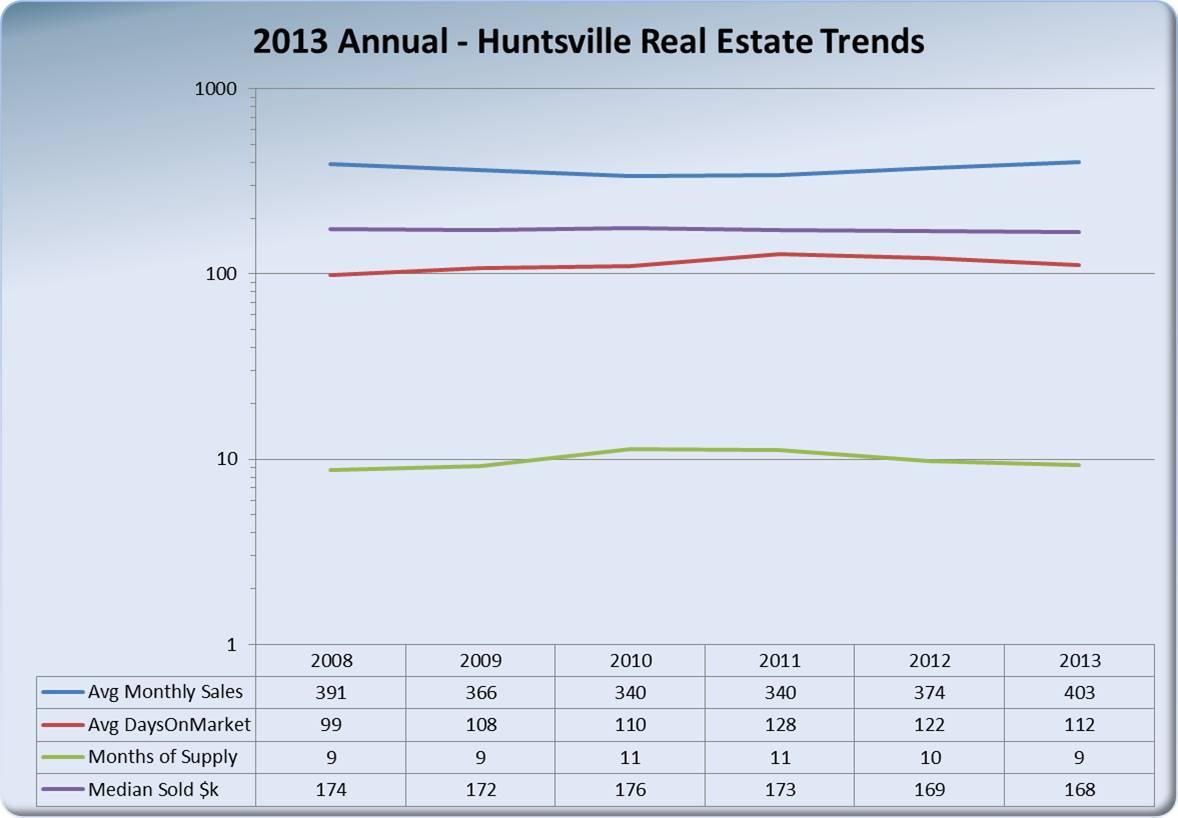HuntsvilleRealEstateTrends