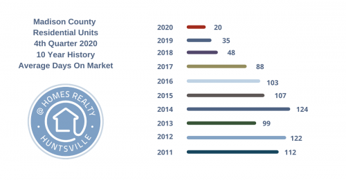 Huntsville real estate average days on market 2020
